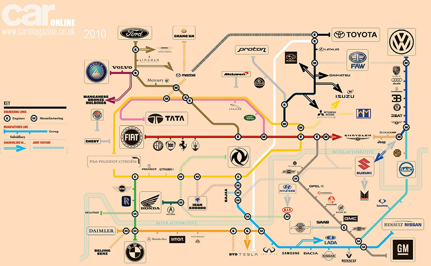 who owns major brands - cars