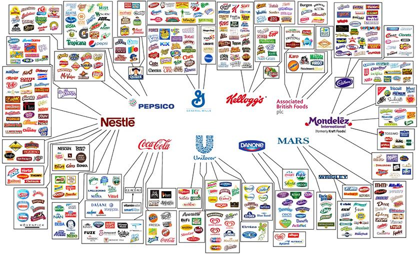 who owns major brands - consumer goods