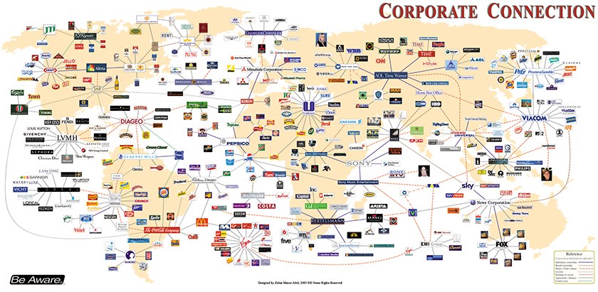 who owns major brands - corporate connection