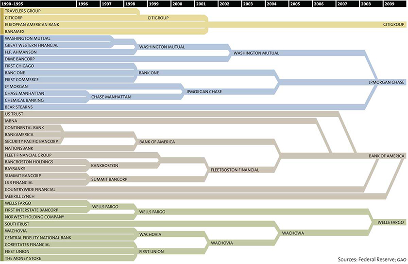 who owns major brands - financial assets