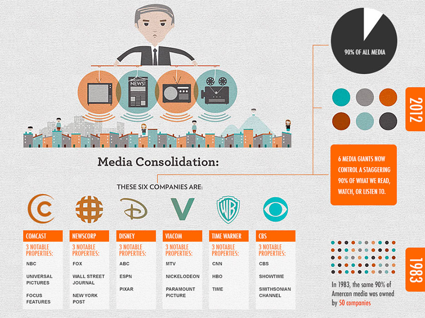 who owns major brands - media consolidation