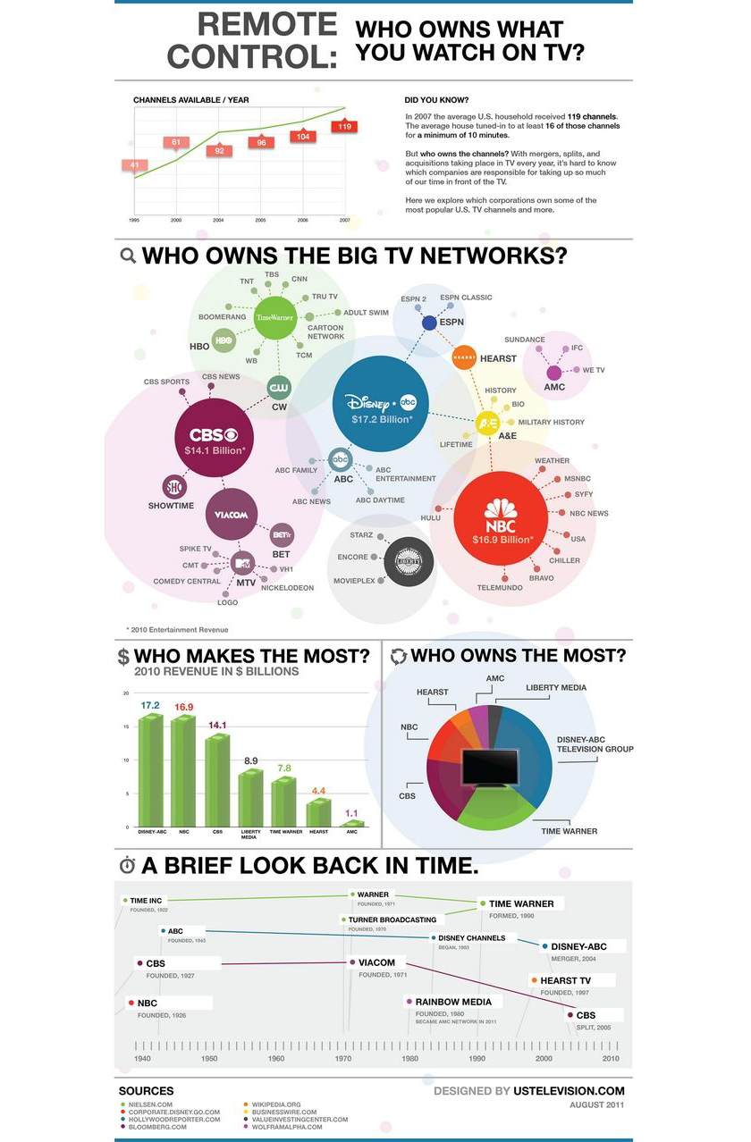 who owns major brands - tv channels